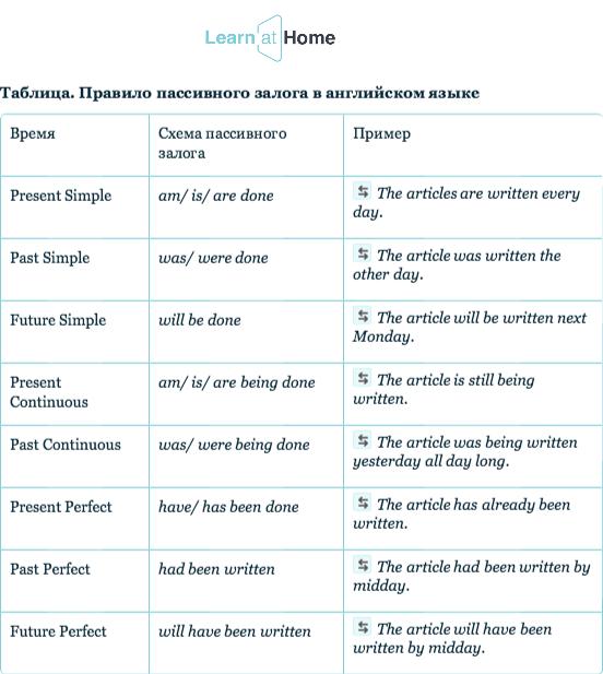 Упражнения с примеры по англиски