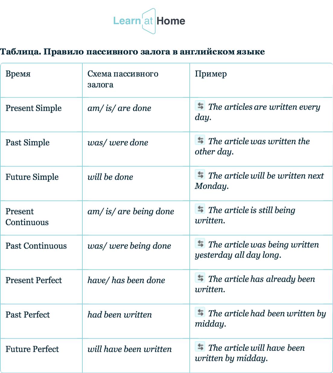 Пассивный залог в английском языке - правила и примеры