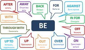 Useful English Phrasal Verbs Introduction