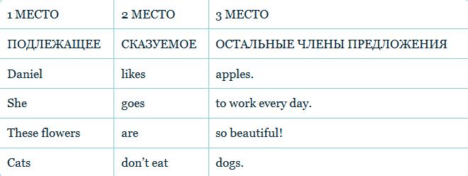 Как составляются предложения в английском языке