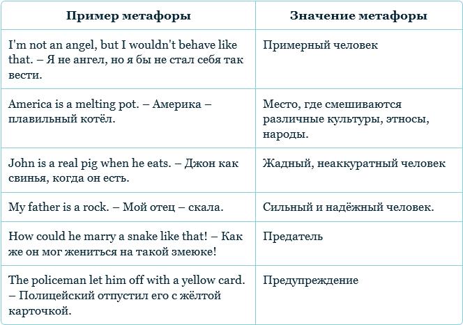 Метафора как прием обучения английскому языку фото