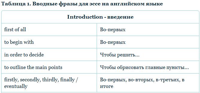 Начальные фразы для эссе по английскому 4565