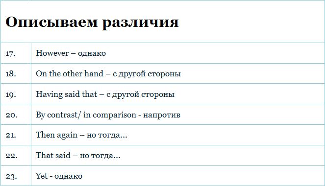 Стандартные фразы для эссе на английском 679