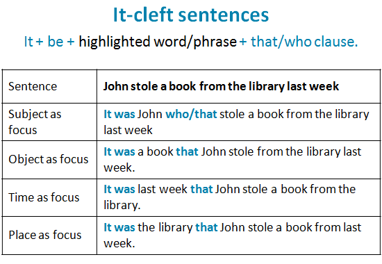It cleft sentences