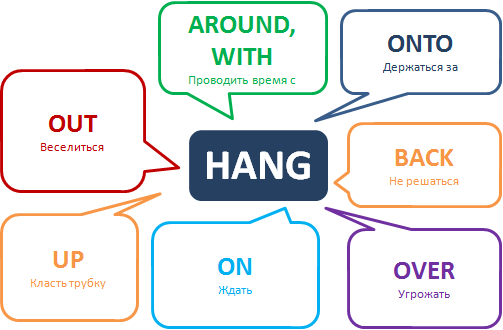 Phrasal Verb Hang