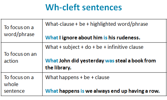Wh cleft sentences