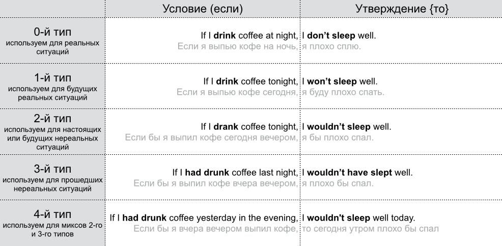 Таблица условных предложений | Conditional Sentences Table