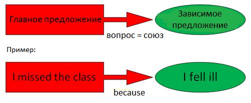 Схема английского сложноподчиненного предложения