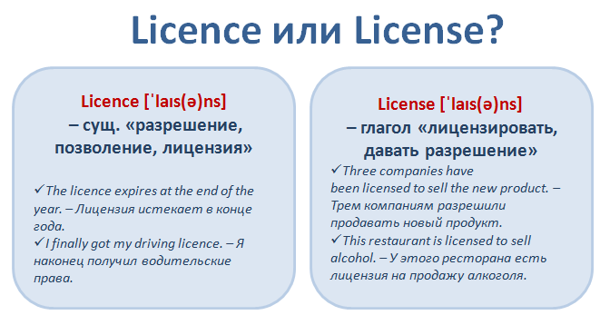 Confusing words. Licence or License