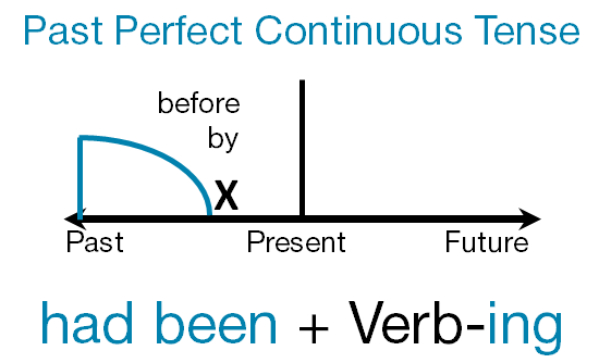 past-perfect-continuous-tense.png