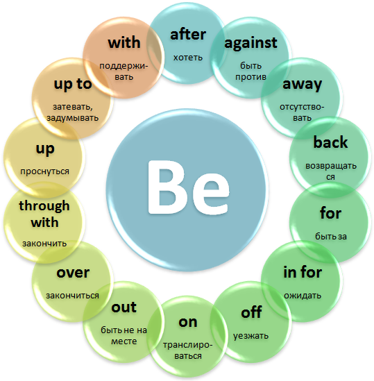 Английский язык - Фразовые глаголы.