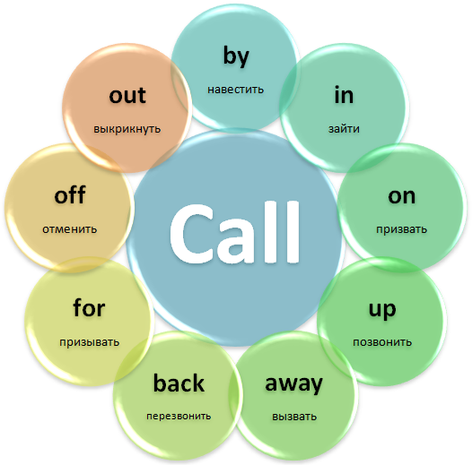 Phrasal verb Call
