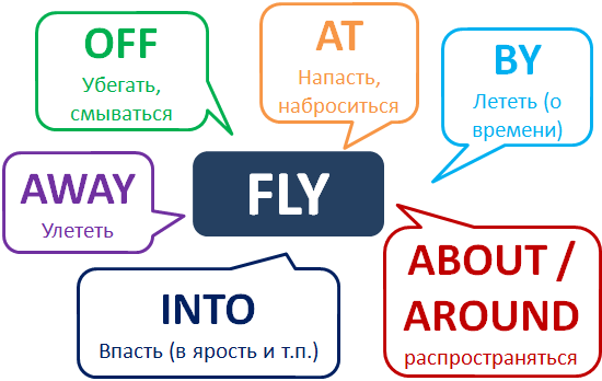 Phrasal verb Fly