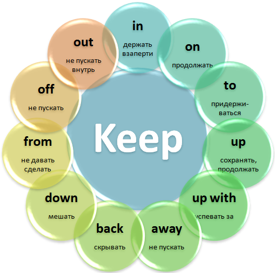 Phrasal verb Keep