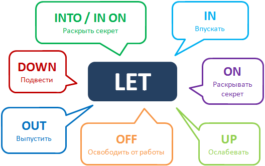 Phrasal verb Let