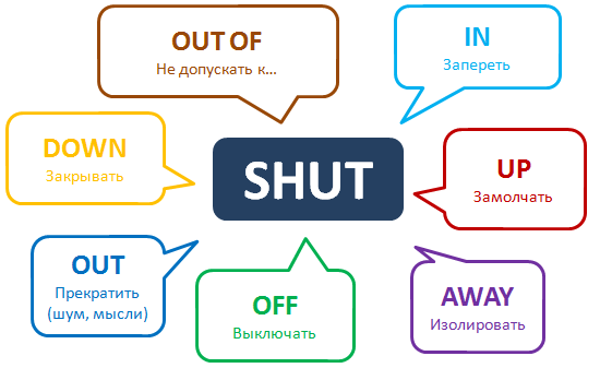 Phrasal verb Shut