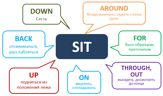 Phrasal verb Sit