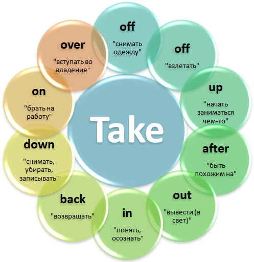Phrasal verb Take